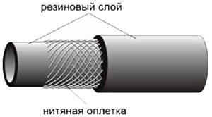Строение сварочного шланга