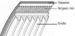 Схема поликлинового приводного ремня